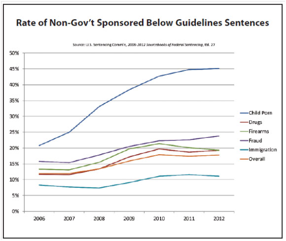 Rate Of Non Govt Sponsored Below Guidelines