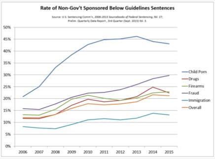 rate-non-govt-sponsored-below-guidelines-sentences